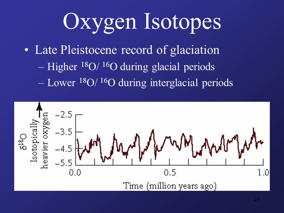 28 Oxygen Isotopes Late Pleistocene record of glaciation –Higher 18 O/ 16 O during glacial periods –Lower 18 O/ 16 O during interglacial periods