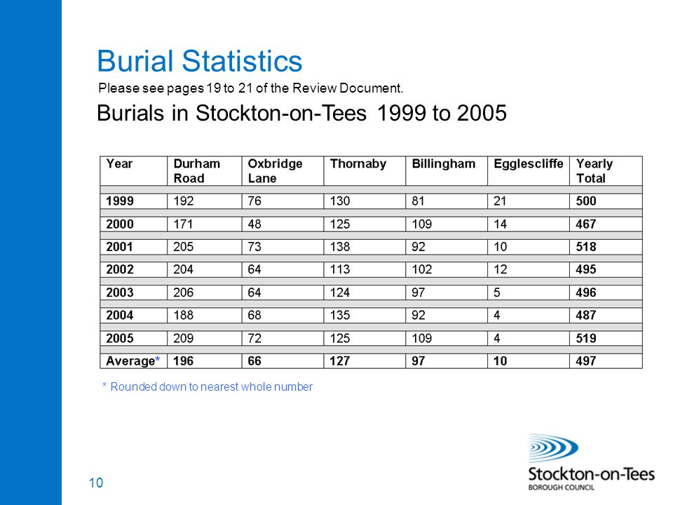 10 Burial Statistics * Rounded down to nearest whole number Burials in Stockton-on-Tees 1999 to 2005 Please see pages 19 to 21 of the Review Document.