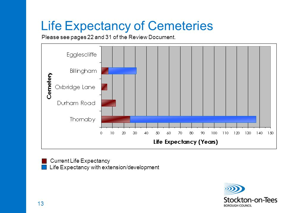 13 Life Expectancy of Cemeteries Please see pages 22 and 31 of the Review Document.