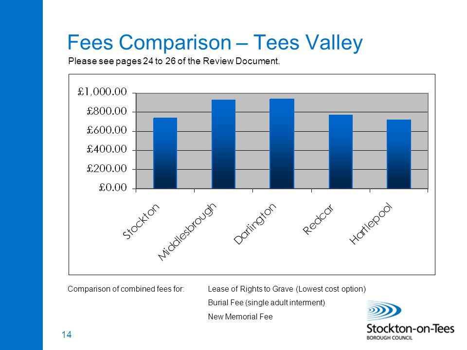 14 Fees Comparison – Tees Valley Comparison of combined fees for:Lease of Rights to Grave (Lowest cost option) Burial Fee (single adult interment) New Memorial Fee Please see pages 24 to 26 of the Review Document.
