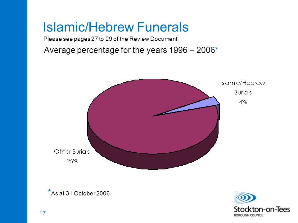 17 Islamic/Hebrew Funerals Average percentage for the years 1996 – 2006* * As at 31 October 2006 Please see pages 27 to 29 of the Review Document.