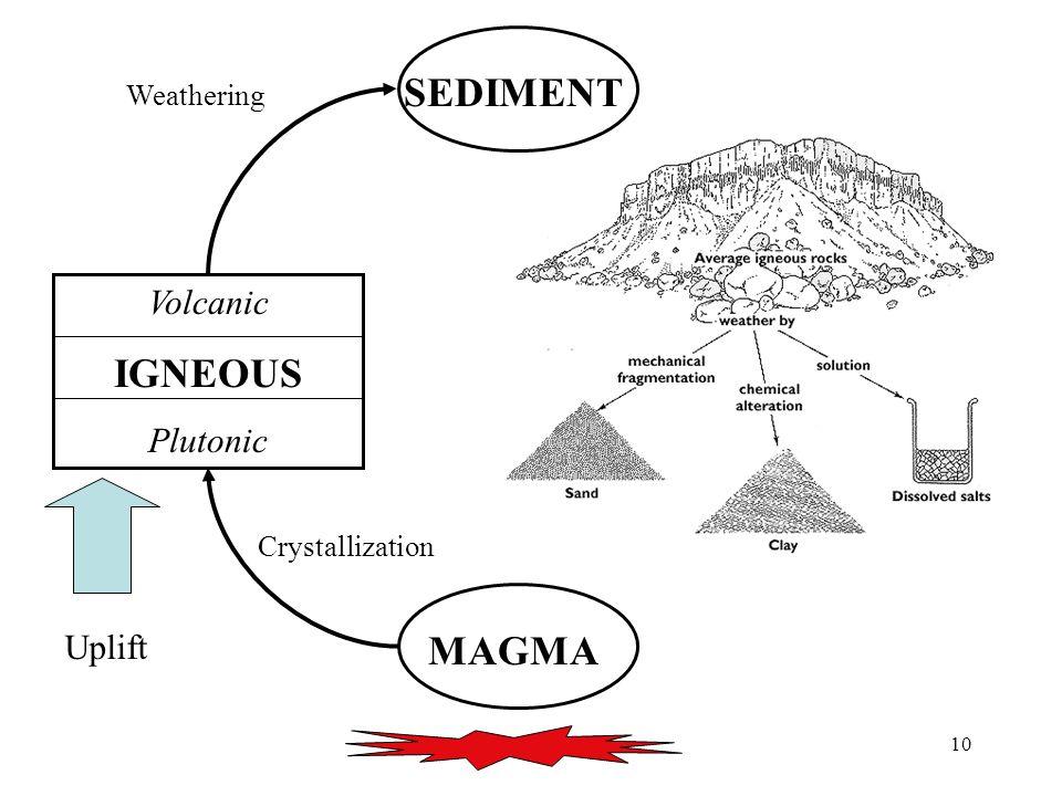 10 MAGMA Volcanic IGNEOUS Plutonic SEDIMENT Uplift Crystallization Weathering SEDIMENT