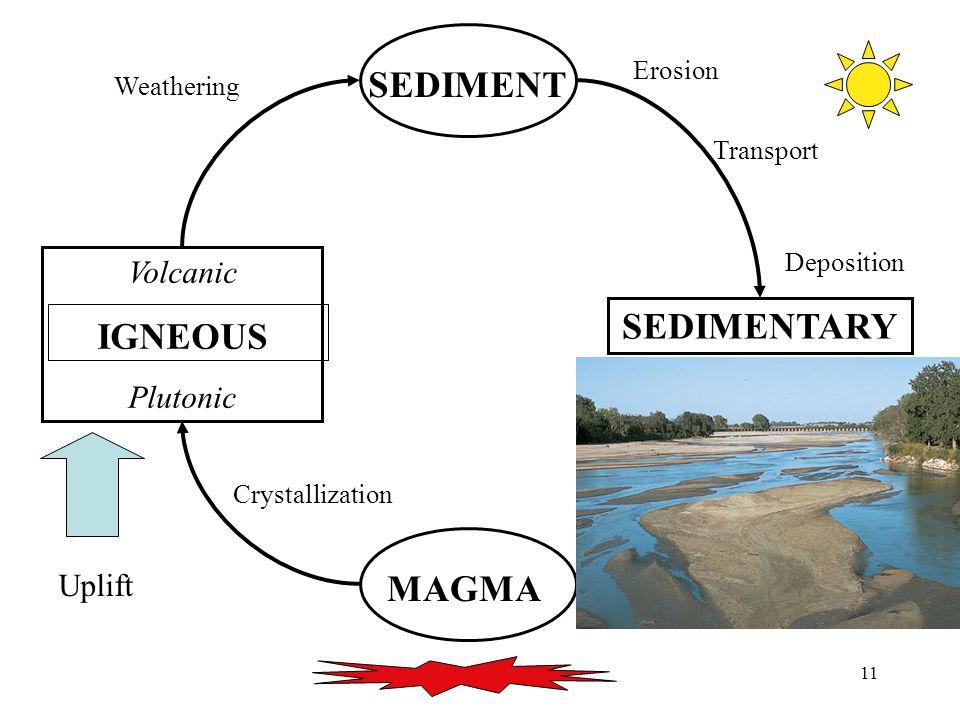 11 MAGMA Volcanic IGNEOUS Plutonic SEDIMENT SEDIMENTARY Uplift Crystallization Weathering Erosion Transport Deposition