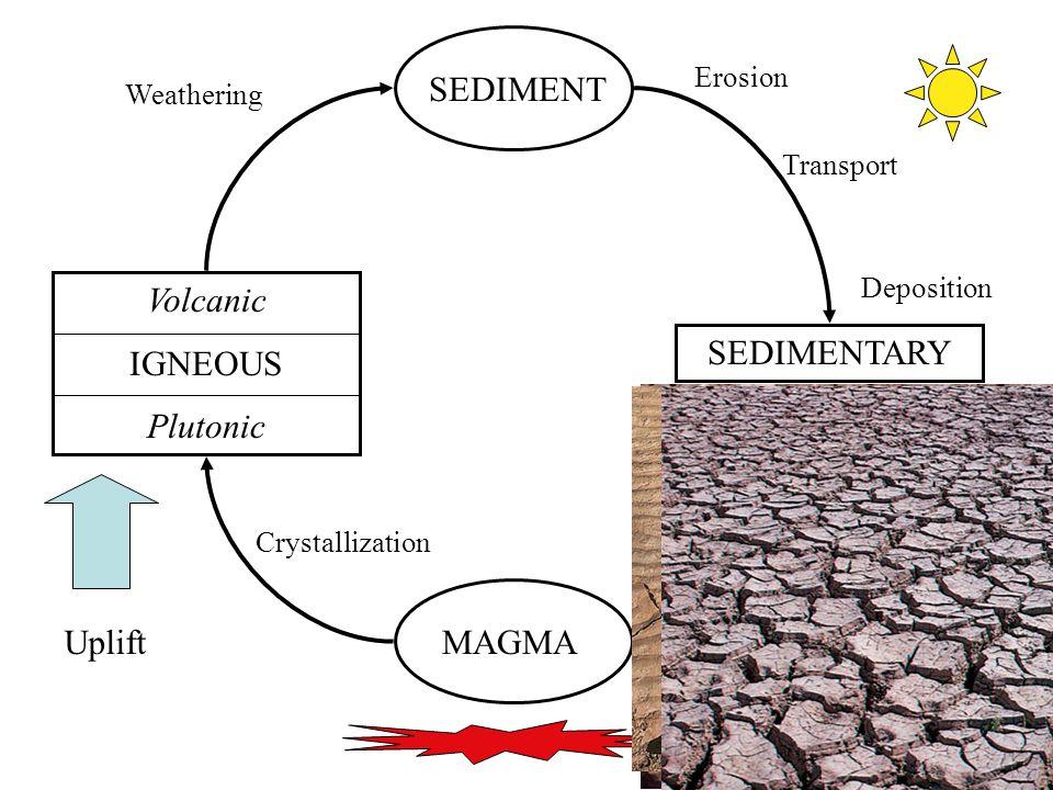 12 MAGMA Volcanic IGNEOUS Plutonic SEDIMENT SEDIMENTARY Uplift Crystallization Weathering Erosion Transport Deposition