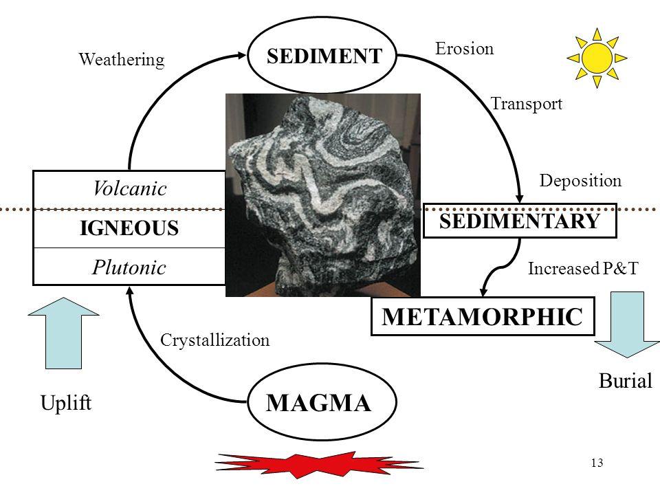 13 MAGMA Volcanic IGNEOUS Plutonic SEDIMENT SEDIMENTARY METAMORPHIC Uplift Burial Increased P&T Crystallization Weathering Erosion Transport Deposition