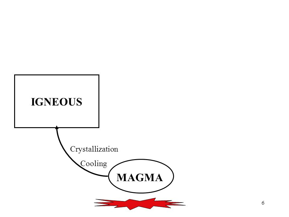 6 Crystallization Cooling IGNEOUS