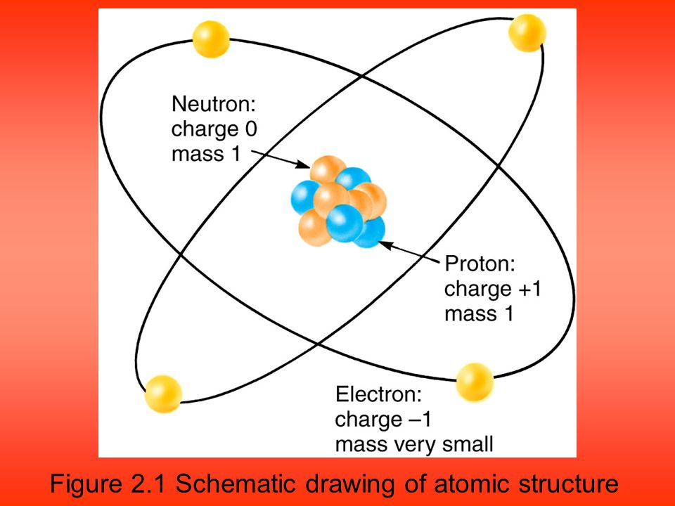 Figure 2.1 Schematic drawing of atomic structure