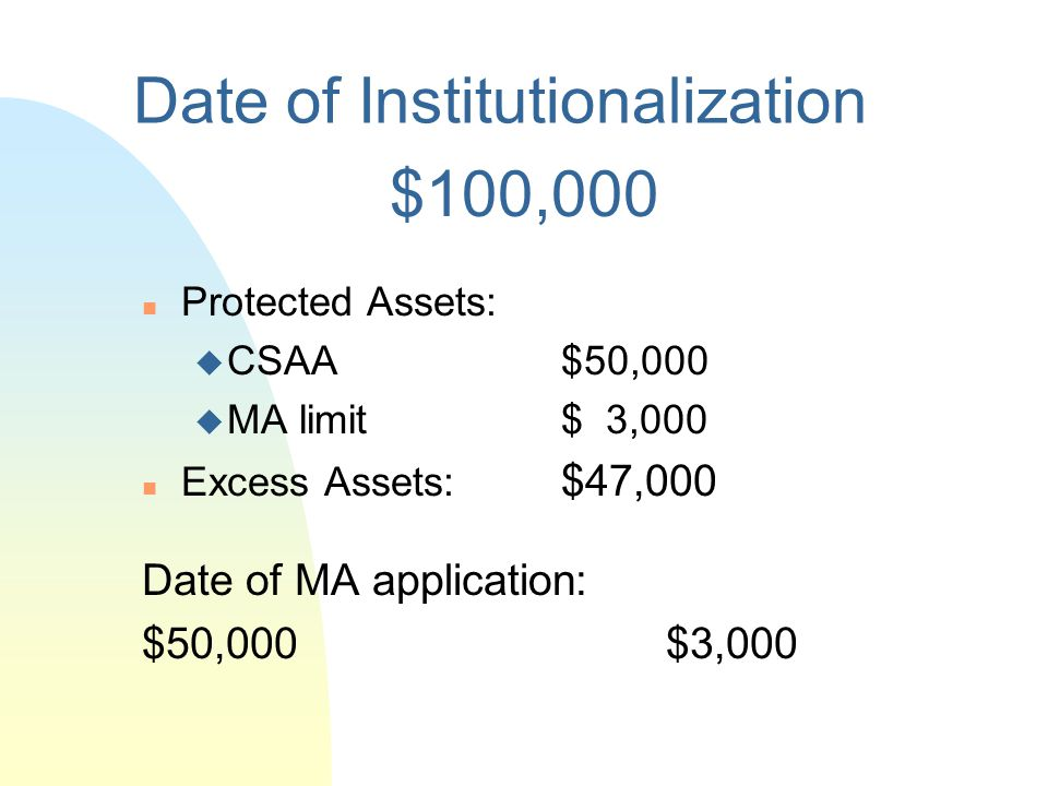Date of Institutionalization n Protected Assets: u CSAA $26,190 u MA limit $ 3,000 n Excess Assets: $ 5,810 Date of MA application, if in 2004: $26,19