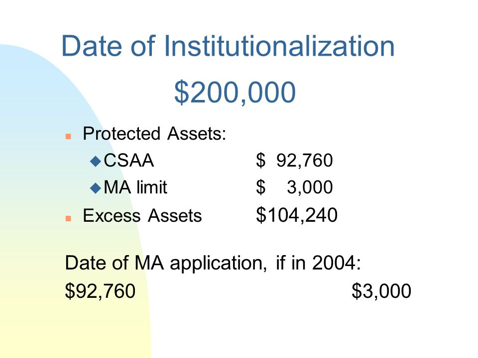 Date of Institutionalization n Protected Assets: u CSAA $50,000 u MA limit $ 3,000 n Excess Assets: $47,000 Date of MA application: $50,000$3,000 $100