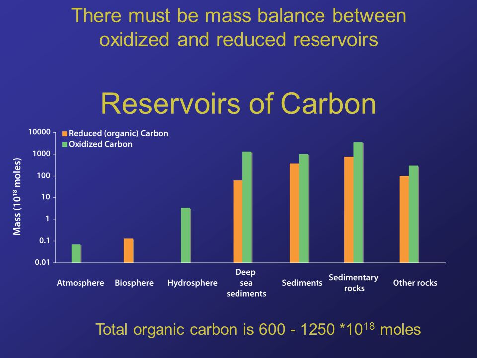 There must be mass balance between oxidized and reduced reservoirs Reservoirs of Carbon Total organic carbon is 600 - 1250 *10 18 moles