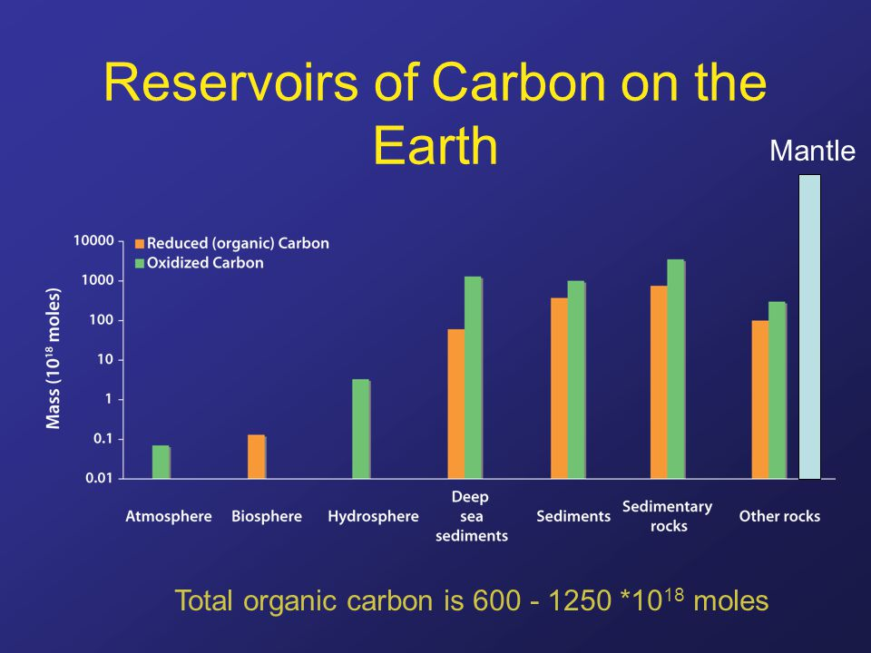 Reservoirs of Carbon on the Earth Mantle Total organic carbon is 600 - 1250 *10 18 moles