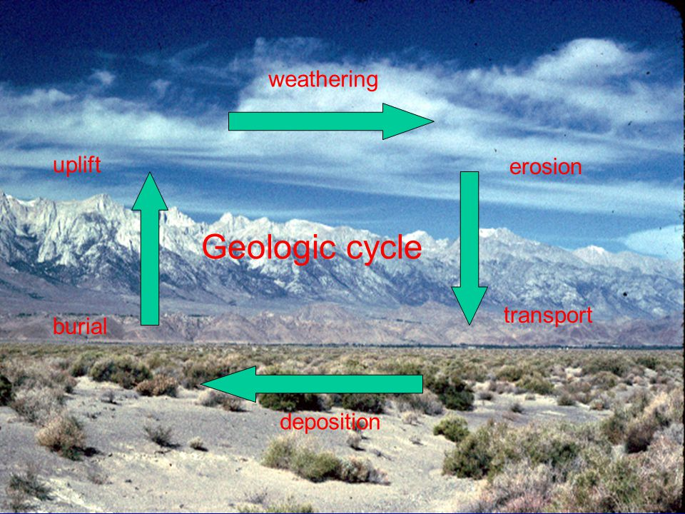 weathering erosion transport deposition burial uplift Geologic cycle