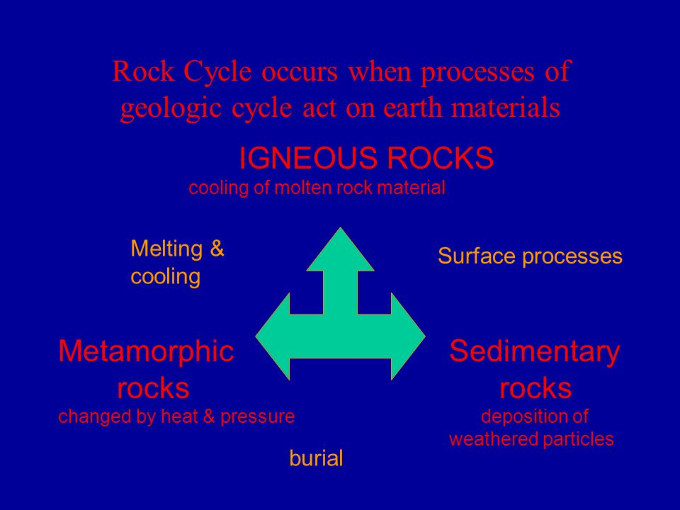 Rock Cycle occurs when processes of geologic cycle act on earth materials IGNEOUS ROCKS cooling of molten rock material Sedimentary rocks deposition of weathered particles Metamorphic rocks changed by heat & pressure Surface processes burial Melting & cooling