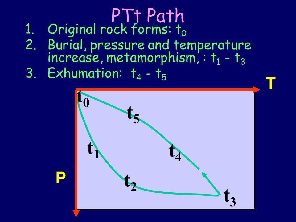 PTt Path 1.Original rock forms: t 0 2.Burial, pressure and temperature increase, metamorphism, : t 1 - t 3 3.Exhumation: t 4 - t 5 P T t1t1 t2t2 t3t3 t0t0 t4t4 t5t5