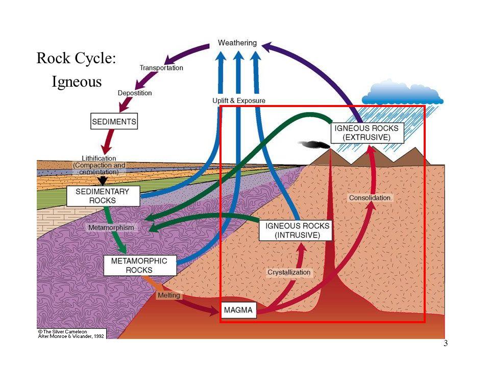 14 MAGMA Volcanic IGNEOUS Plutonic SEDIMENT Uplift Crystallization Weathering SEDIMENT