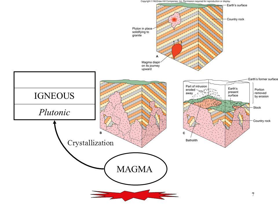 18 MAGMA Volcanic IGNEOUS Plutonic SEDIMENT SEDIMENTARY METAMORPHIC Uplift Burial Increased P&T Crystallization Weathering Erosion Transport Deposition