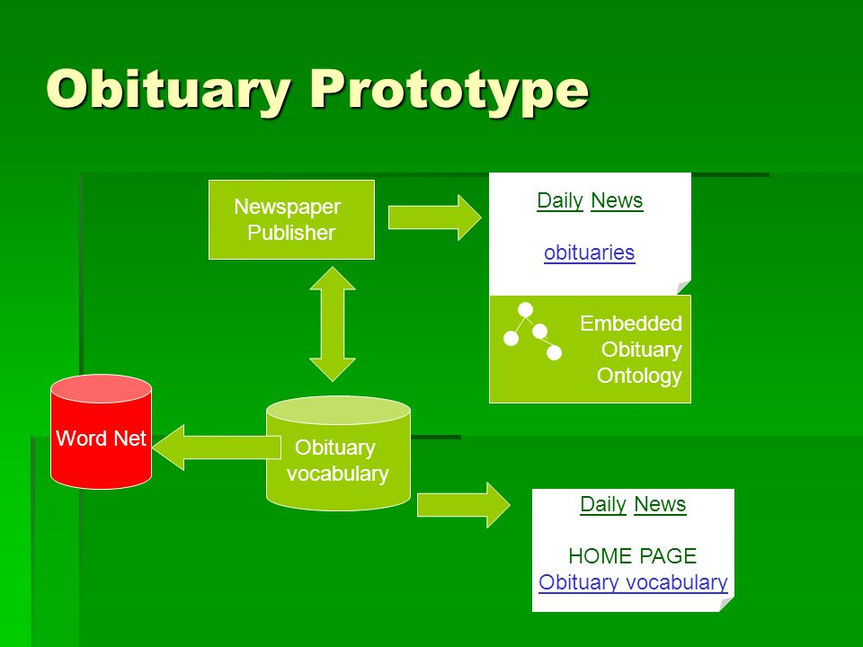 Embedded Obituary Ontology Obituary Prototype Newspaper Publisher Obituary vocabulary Word Net Daily News obituaries Daily News HOME PAGE Obituary vocabulary