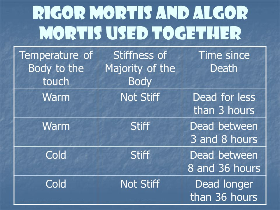 Rigor mortis And Algor mortis used together Temperature of Body to the touch Stiffness of Majority of the Body Time since Death WarmNot StiffDead for