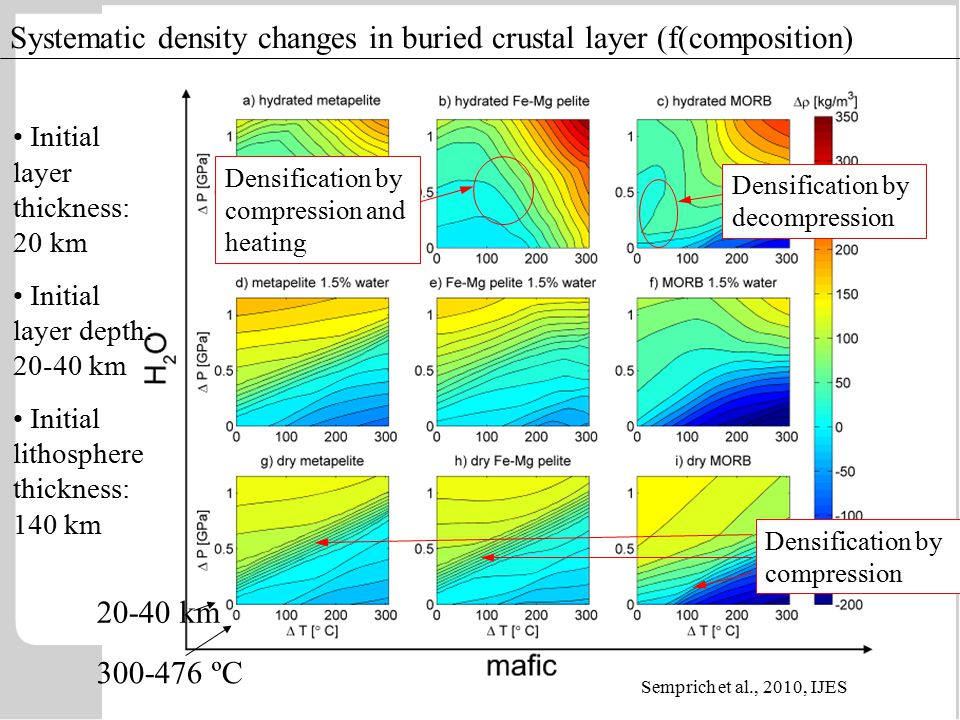 Systematic density changes in buried crustal layer (f(composition) Initial layer thickness: 20 km Initial layer depth: 20-40 km Initial lithosphere thickness: 140 km 20-40 km 300-476 ºC Densification by decompression Densification by compression and heating Densification by compression Semprich et al., 2010, IJES