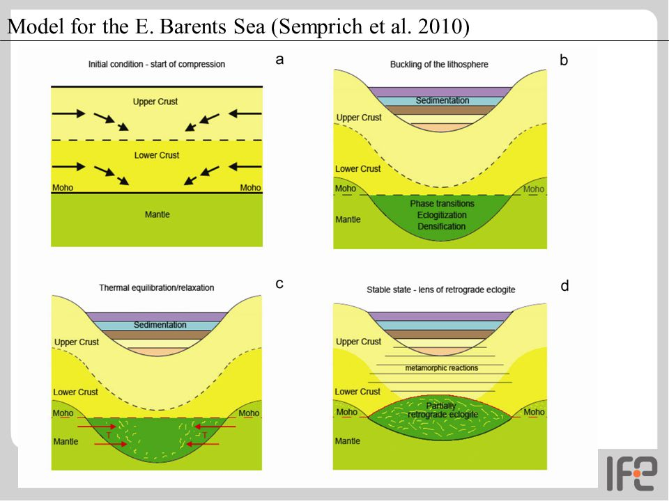 Model for the E. Barents Sea (Semprich et al. 2010)