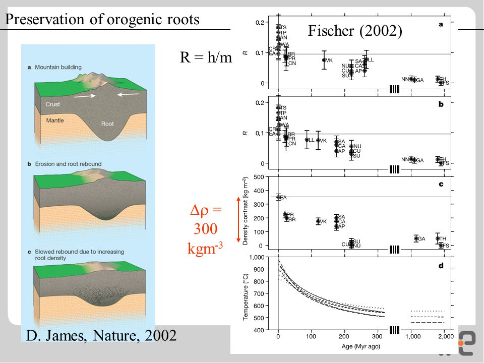Preservation of orogenic roots Fischer (2002) D. James, Nature, 2002  = 300 kgm -3 R = h/m