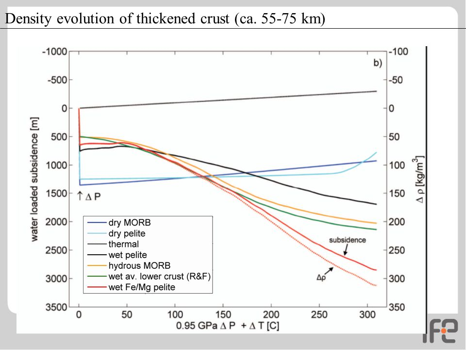 Density evolution of thickened crust (ca. 55-75 km)