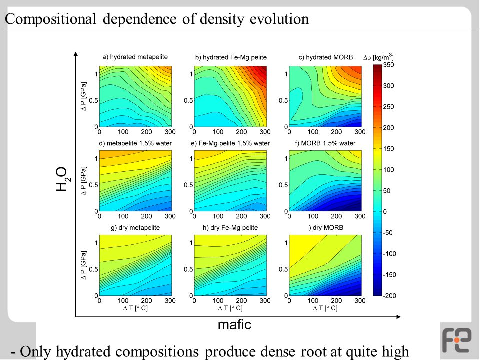 Compositional dependence of density evolution - Only hydrated compositions produce dense root at quite high pressures.