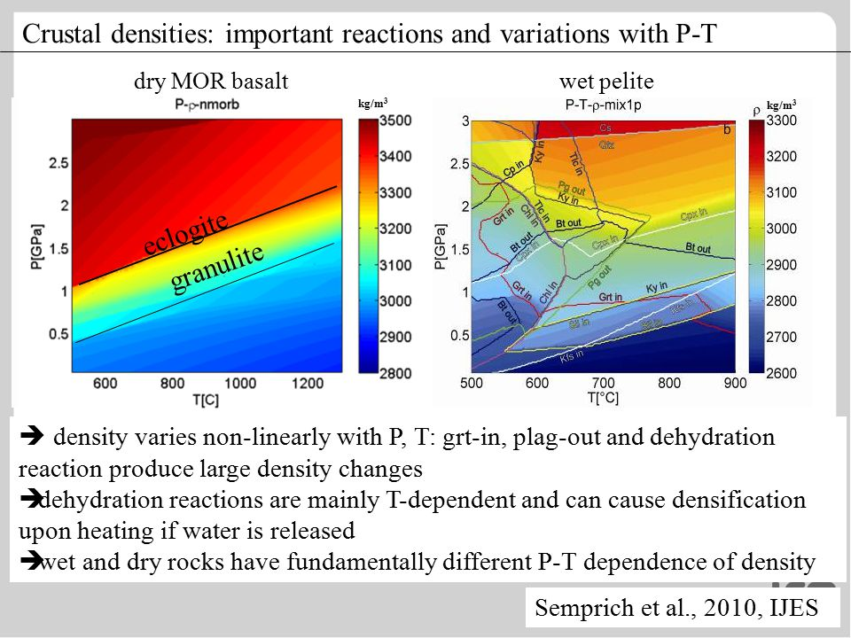 Crustal densities: important reactions and variations with P-T  density varies non-linearly with P, T: grt-in, plag-out and dehydration reaction produce large density changes  dehydration reactions are mainly T-dependent and can cause densification upon heating if water is released  wet and dry rocks have fundamentally different P-T dependence of density dry MOR basaltwet pelite kg/m 3 eclogite granulite kg/m 3 Semprich et al., 2010, IJES