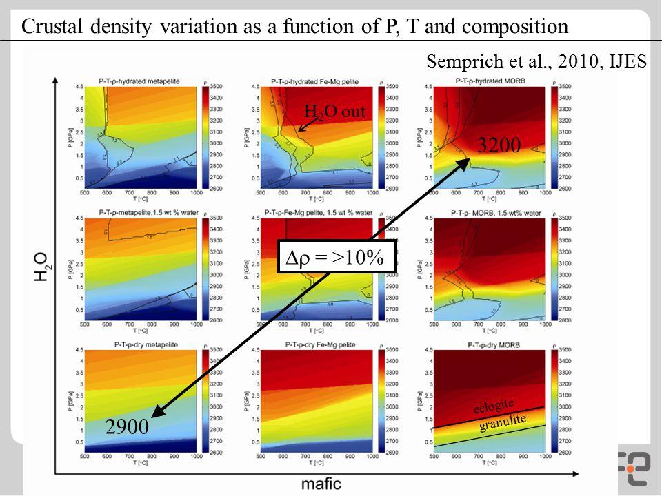 Crustal density variation as a function of P, T and composition eclogite granulite Semprich et al., 2010, IJES H 2 O out  = >10% 2900 3200
