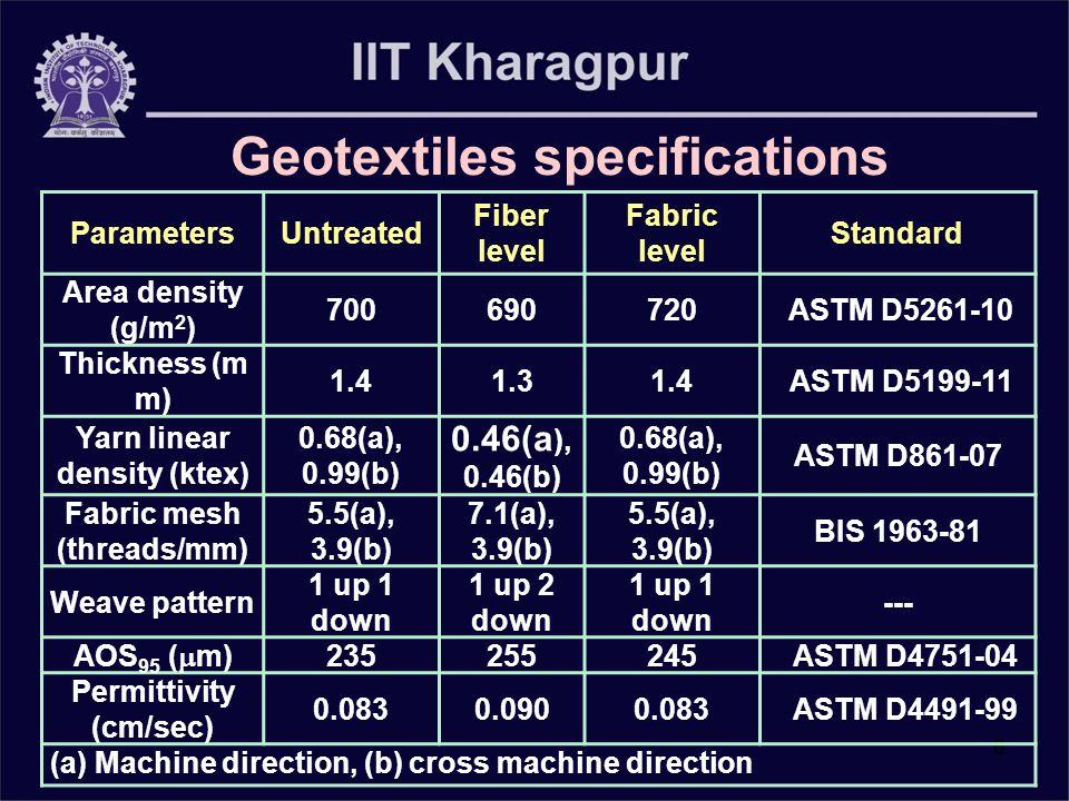 6 ParametersUntreated Fiber level Fabric level Standard Area density (g/m 2 ) 700690720 ASTM D5261-10 Thickness (m m) 1.41.31.4 ASTM D5199-11 Yarn lin