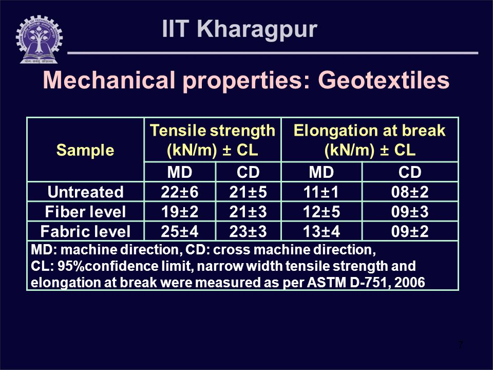 7 Sample Tensile strength (kN/m) ± CL Elongation at break (kN/m) ± CL MDCDMDCD Untreated22±621±511±108±2 Fiber level19±221±312±509±3 Fabric level25±423±313±409±2 MD: machine direction, CD: cross machine direction, CL: 95%confidence limit, narrow width tensile strength and elongation at break were measured as per ASTM D-751, 2006 Mechanical properties: Geotextiles