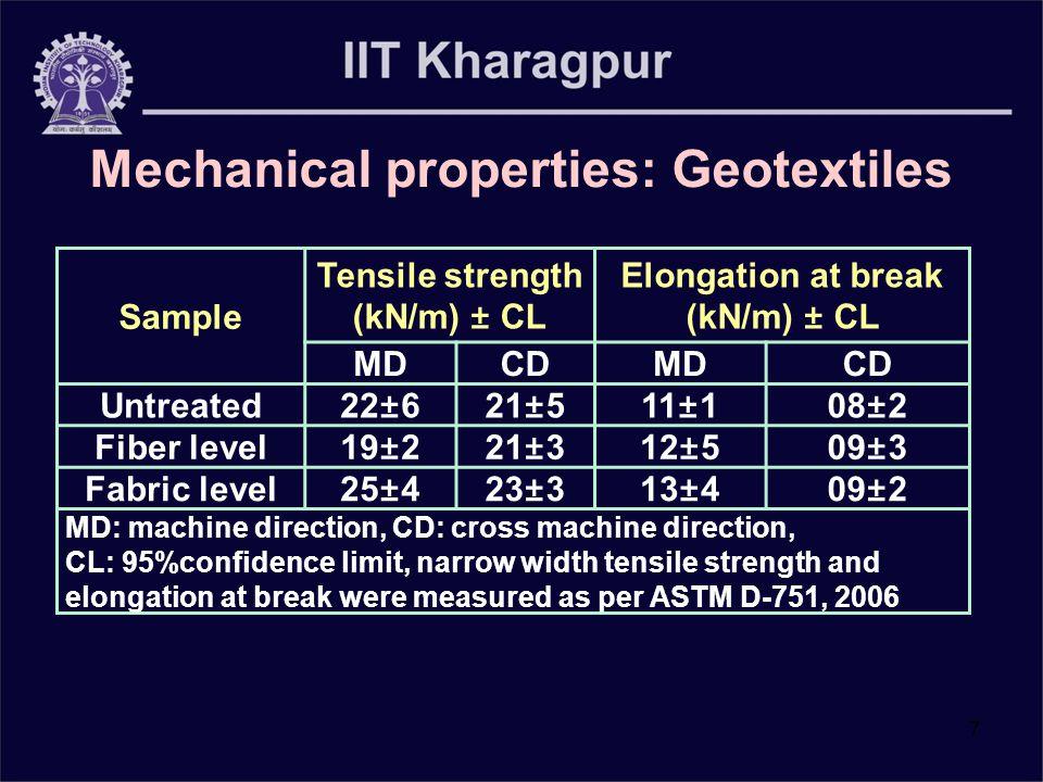 7 Sample Tensile strength (kN/m) ± CL Elongation at break (kN/m) ± CL MDCDMDCD Untreated22±621±511±108±2 Fiber level19±221±312±509±3 Fabric level25±42