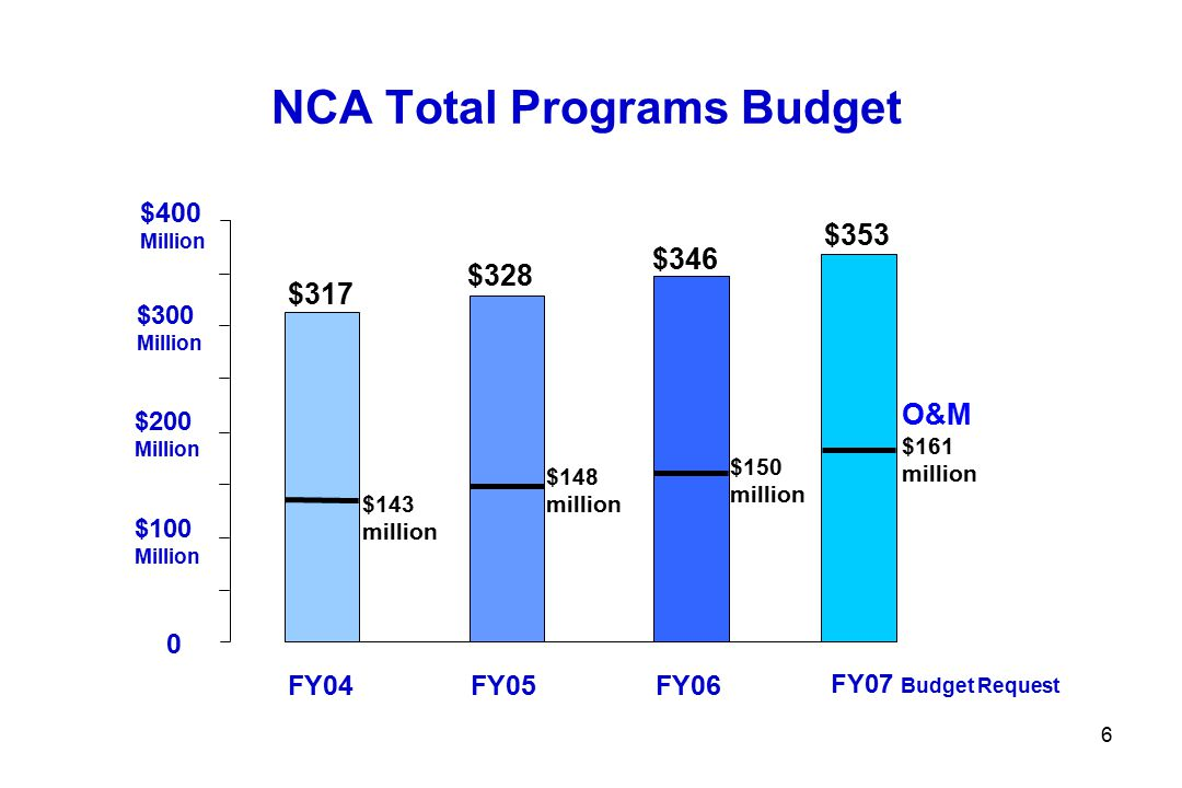 7 NCA Total Programs Budget - FY 06 Operations and Maintenance$150 Million Information Technology$ 4 Million Headstones, Markers, Allowances$ 41 Million Graveliners, OBR Reimbursements$ 30 Million State Cemetery Grants Program $ 32 Million Major Construction$ 65 Million Minor Construction $ 24 Million NCA Total Programs $346 Million
