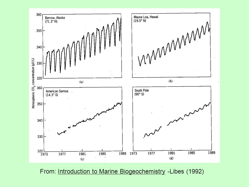From: Introduction to Marine Biogeochemistry -Libes (1992)