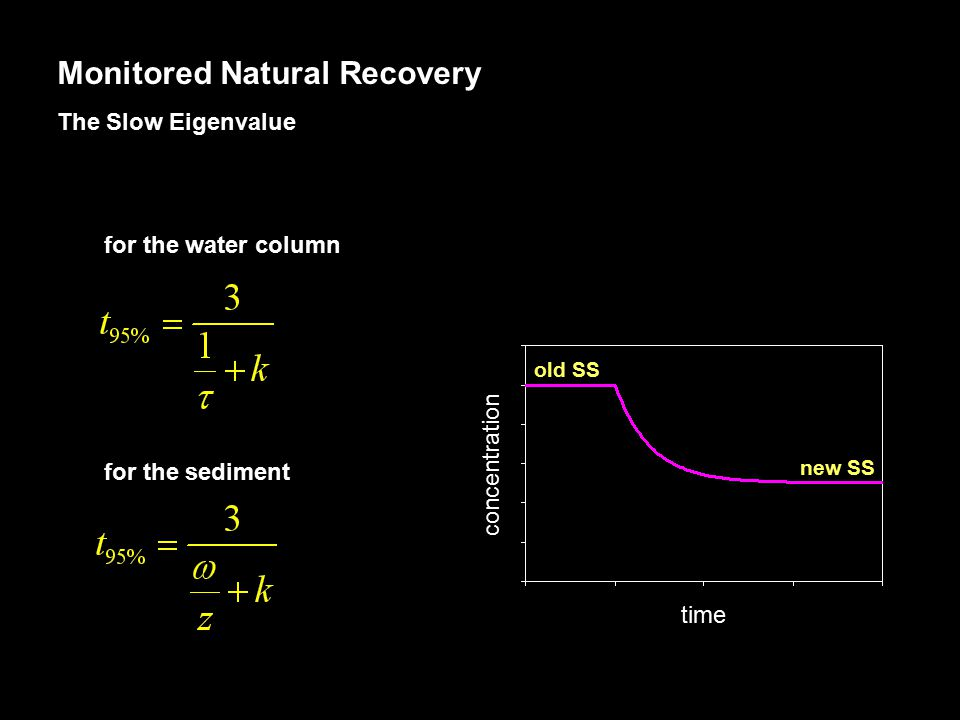 The Slow Eigenvalue old SS new SS concentration time for the sediment for the water column Monitored Natural Recovery