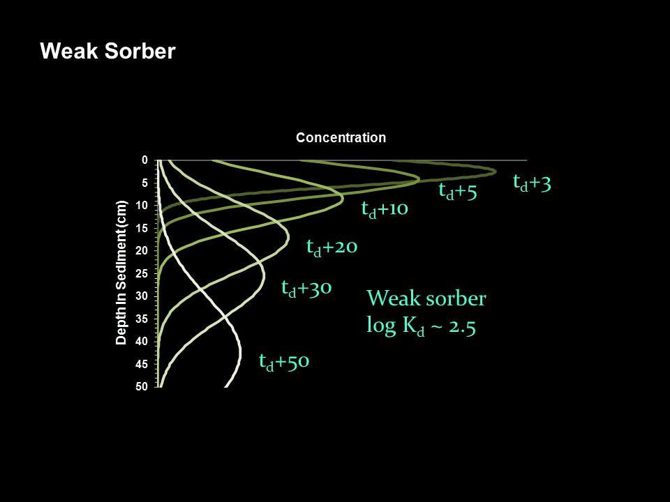 Weak Sorber t d +3 t d +5 t d +10 t d +20 t d +30 t d +50 Weak sorber log K d ~ 2.5