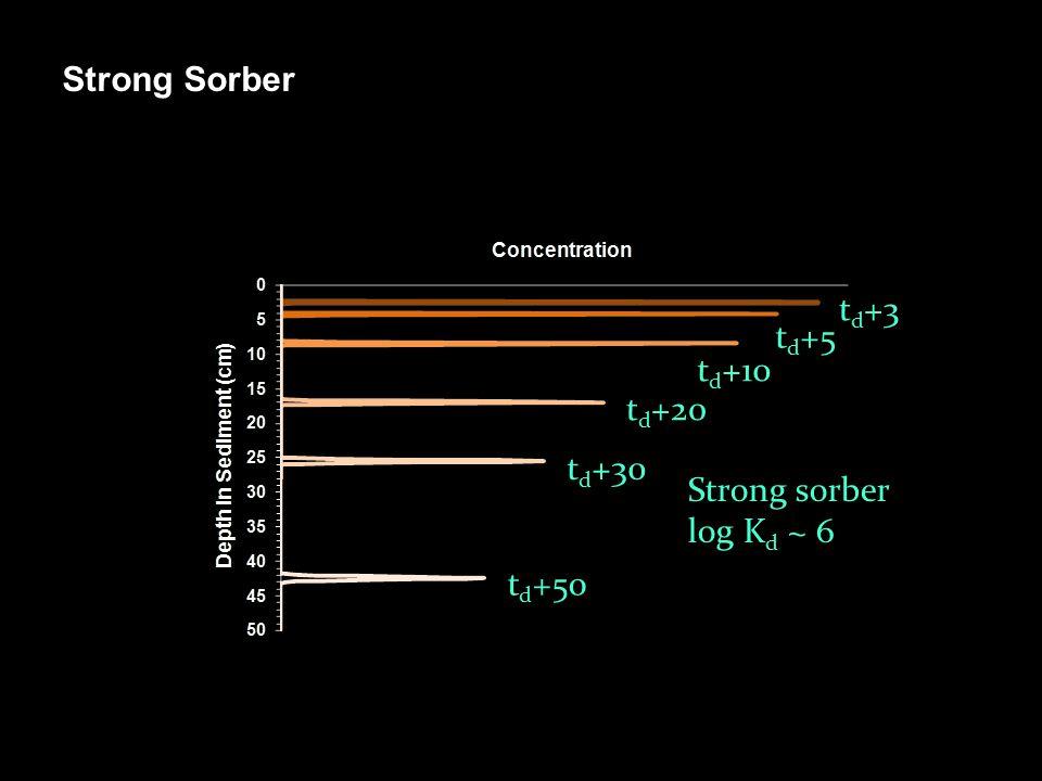 Strong Sorber t d +3 t d +5 t d +10 t d +20 t d +30 t d +50 Strong sorber log K d ~ 6