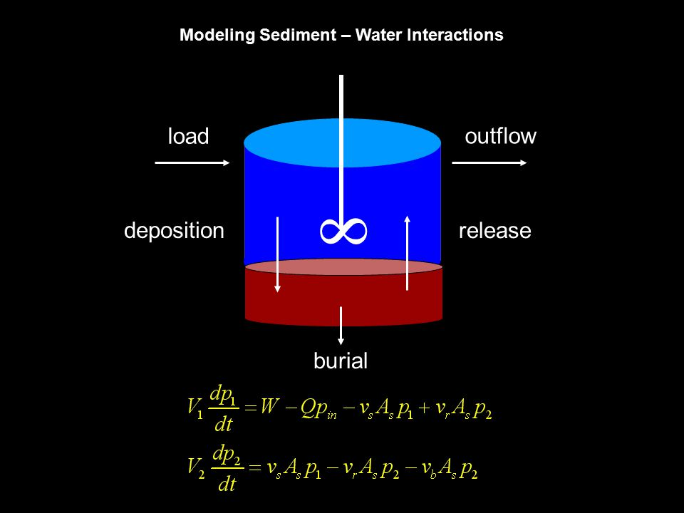 Modeling Sediment – Water Interactions 8 load outflow deposition release burial