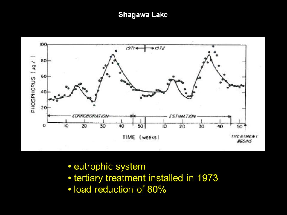 eutrophic system tertiary treatment installed in 1973 load reduction of 80%