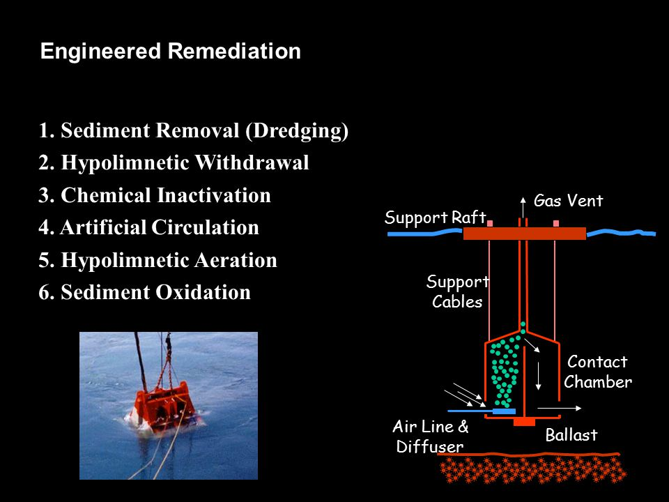 1. Sediment Removal (Dredging) 2. Hypolimnetic Withdrawal 3. Chemical Inactivation 4. Artificial Circulation 5. Hypolimnetic Aeration 6. Sediment Oxid