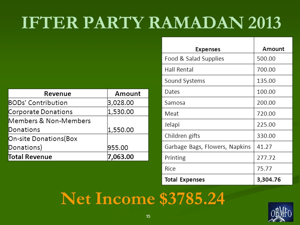 IFTER PARTY RAMADAN 2013 15 Net Income $3785.24 RevenueAmount BODs Contribution3,028.00 Corporate Donations1,530.00 Members & Non-Members Donations1,550.00 On-site Donations(Box Donations)955.00 Total Revenue7,063.00 Expenses Amount Food & Salad Supplies500.00 Hall Rental700.00 Sound Systems135.00 Dates100.00 Samosa200.00 Meat720.00 Jelapi225.00 Children gifts330.00 Garbage Bags, Flowers, Napkins41.27 Printing277.72 Rice75.77 Total Expenses3,304.76
