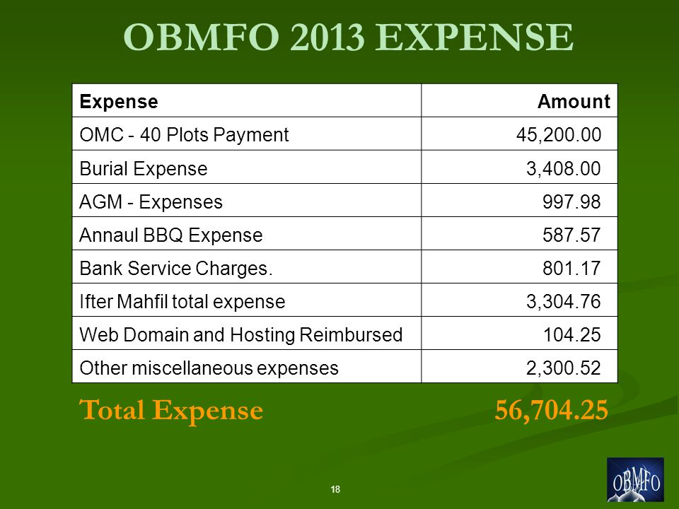 18 OBMFO 2013 EXPENSE ExpenseAmount OMC - 40 Plots Payment 45,200.00 Burial Expense 3,408.00 AGM - Expenses 997.98 Annaul BBQ Expense 587.57 Bank Service Charges.