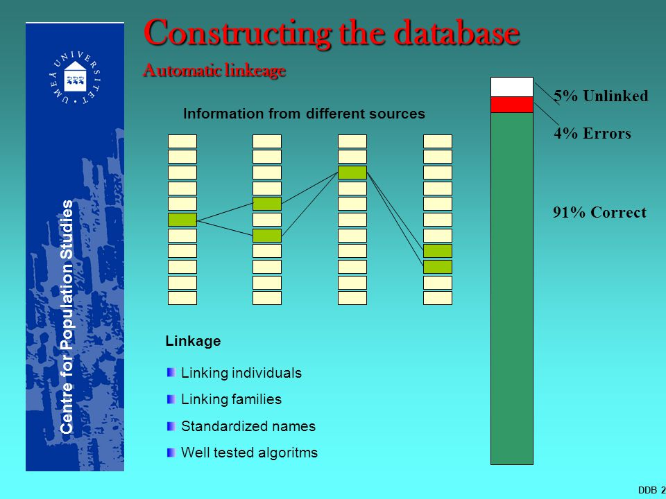Constructing the database Automatic linkeage 91% Correct 4% Errors 5% Unlinked Information from different sources Linkage Linking individuals Linking families Standardized names Well tested algoritms DDB 2006-02-01