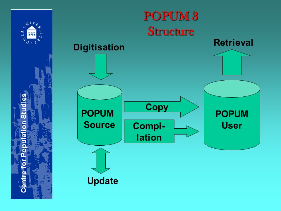 POPUM 3 Structure Copy Digitisation POPUM Source Update Compi- lation POPUM User Retrieval Centre for Population Studies