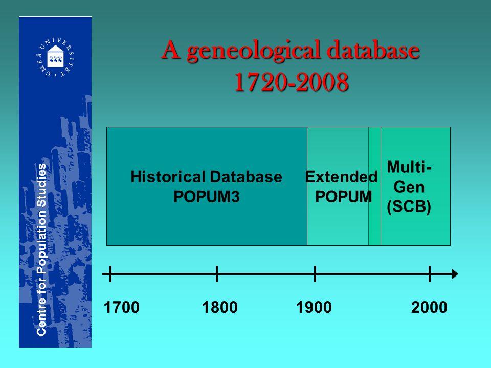 A geneological database 1720-2008 Historical Database POPUM3 Multi- Gen (SCB) Extended POPUM 17001800 1900 2000 Centre for Population Studies