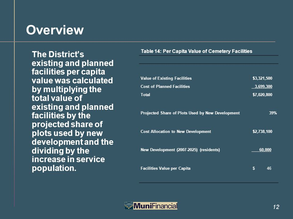 12 Overview The District's existing and planned facilities per capita value was calculated by multiplying the total value of existing and planned facilities by the projected share of plots used by new development and the dividing by the increase in service population.