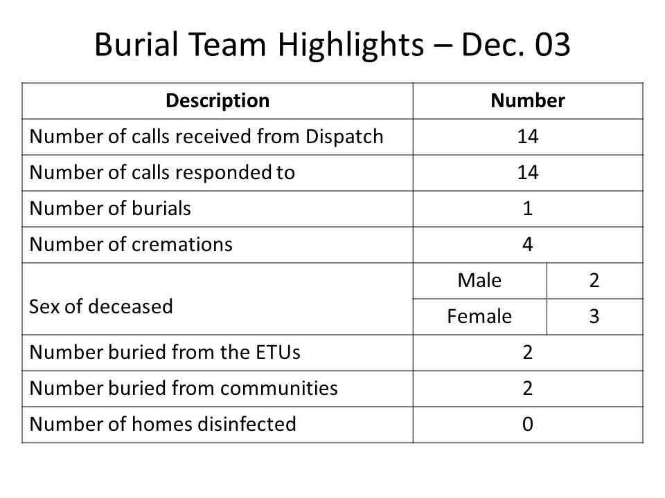 Burial Team Highlights – Dec.