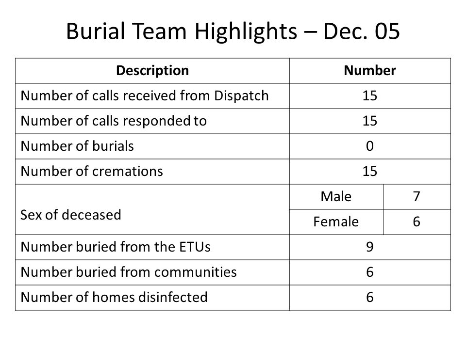 Burial Team Highlights – Dec. 05 DescriptionNumber Number of calls received from Dispatch15 Number of calls responded to15 Number of burials0 Number o