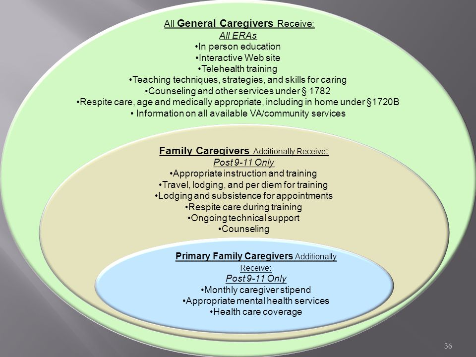 All General Caregivers Receive: All ERAs In person education Interactive Web site Telehealth training Teaching techniques, strategies, and skills for