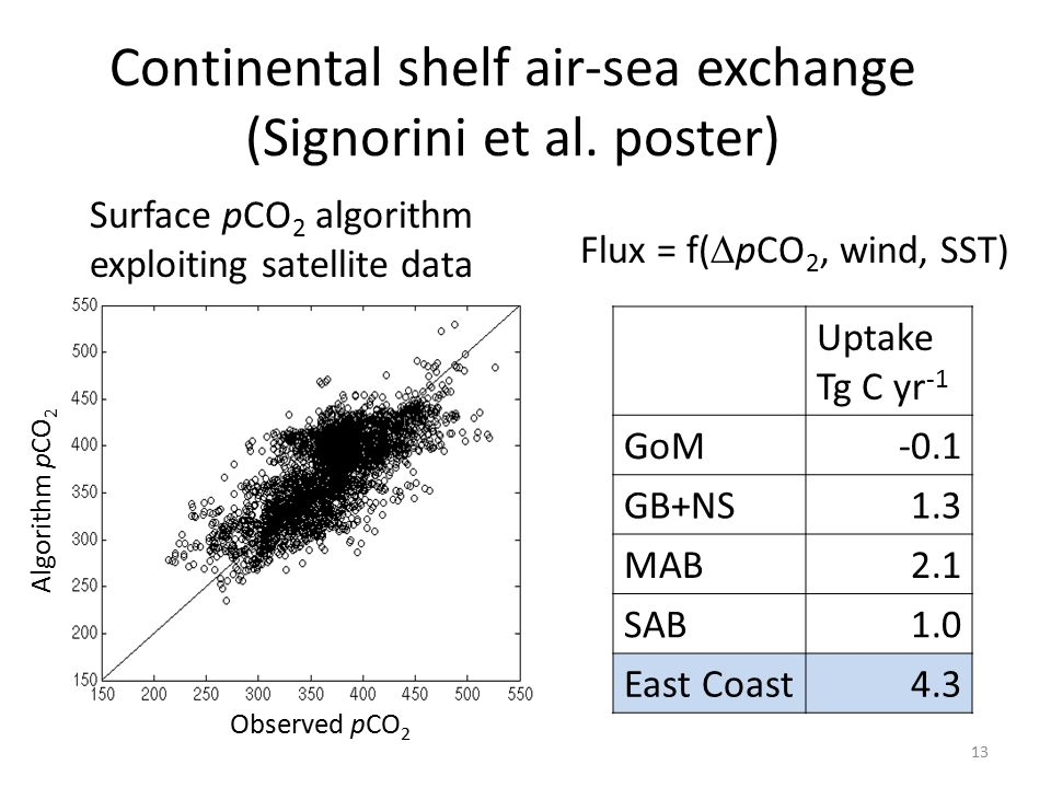 Continental shelf air-sea exchange (Signorini et al.